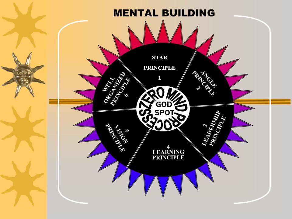 MENTAL BUILDING GOD SPOT STAR PRINCIPLE 1 ANGLE ORGANIZED WELL 2 6