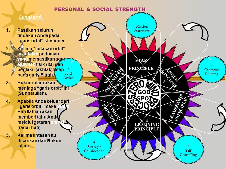 PERSONAL & SOCIAL STRENGTH