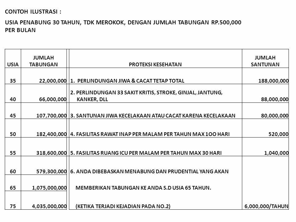 CONTOH ILUSTRASI : USIA PENABUNG 30 TAHUN, TDK MEROKOK, DENGAN JUMLAH TABUNGAN RP.500,000 PER BULAN.