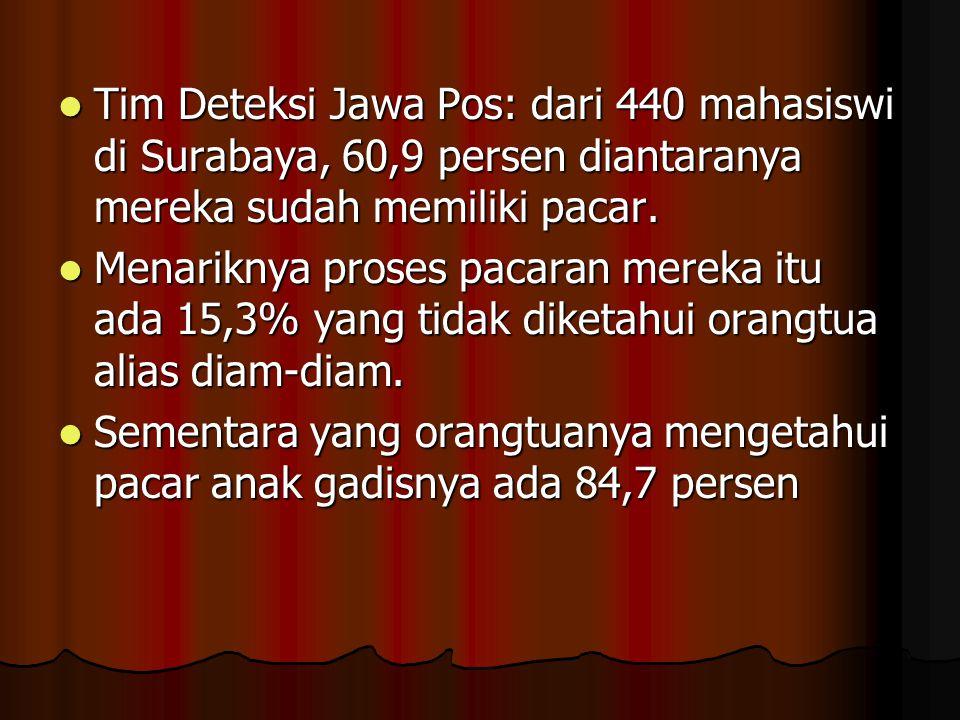 Tim Deteksi Jawa Pos: dari 440 mahasiswi di Surabaya, 60,9 persen diantaranya mereka sudah memiliki pacar.