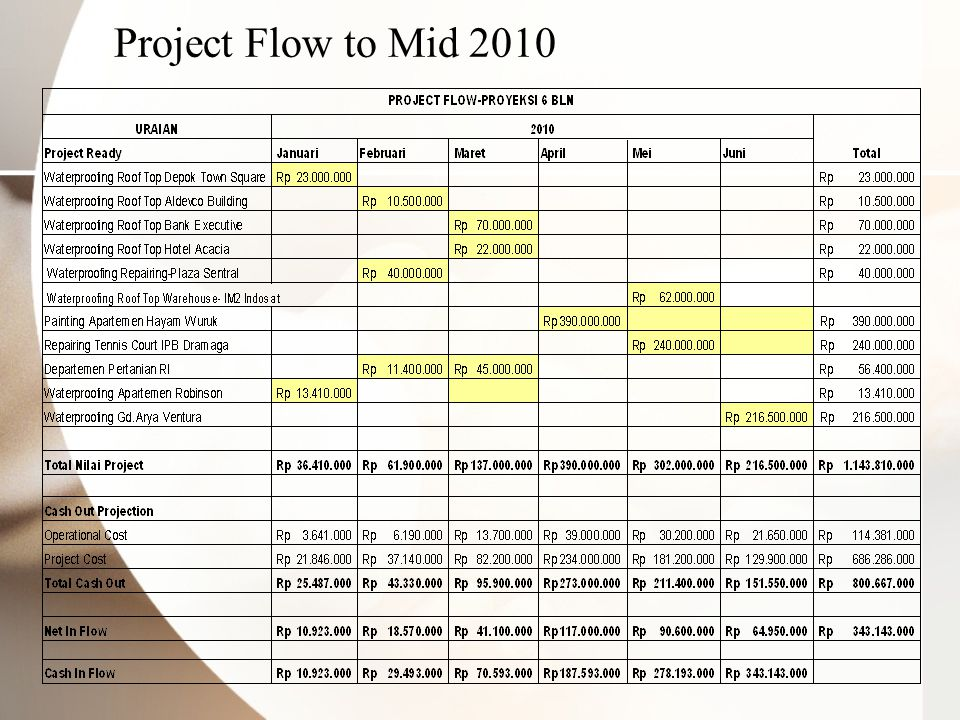 Project Flow to Mid 2010