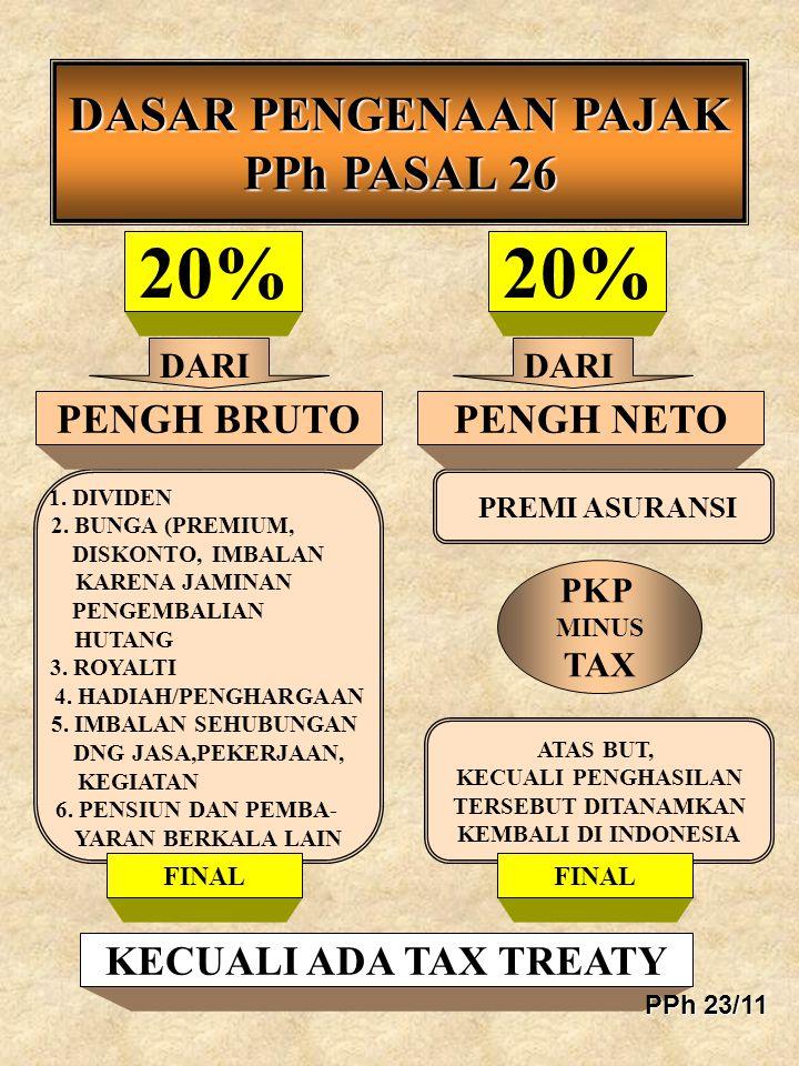 20% 20% DASAR PENGENAAN PAJAK PPh PASAL 26 PENGH BRUTO PENGH NETO
