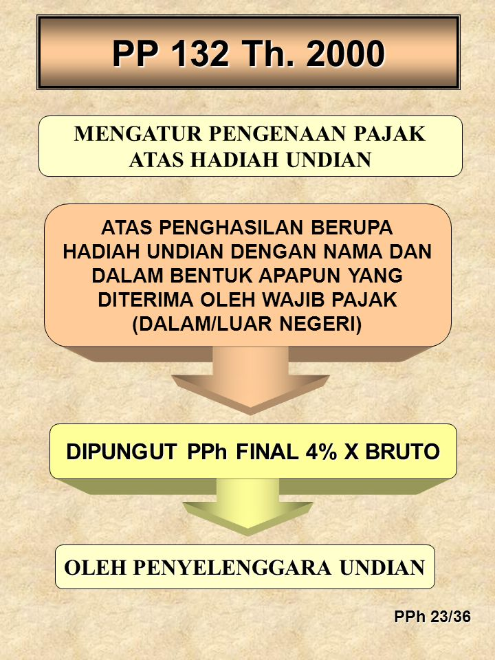 PP 132 Th. 2000 MENGATUR PENGENAAN PAJAK ATAS HADIAH UNDIAN