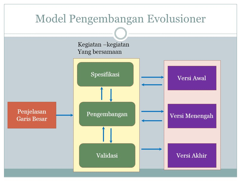 Model Pengembangan Evolusioner