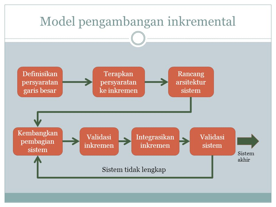 Model pengambangan inkremental