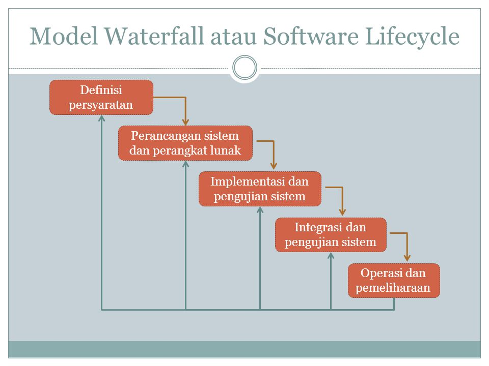 Model Waterfall atau Software Lifecycle