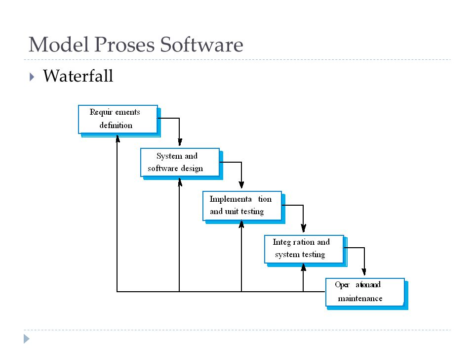 Model Proses Software Waterfall
