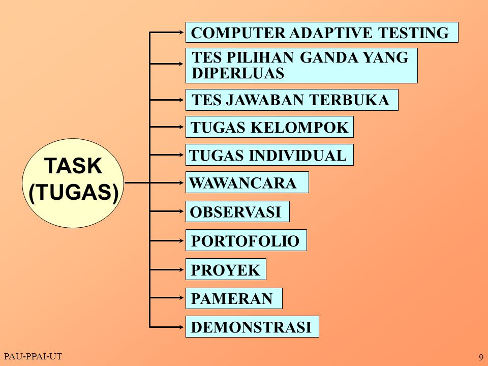 TASK (TUGAS) COMPUTER ADAPTIVE TESTING
