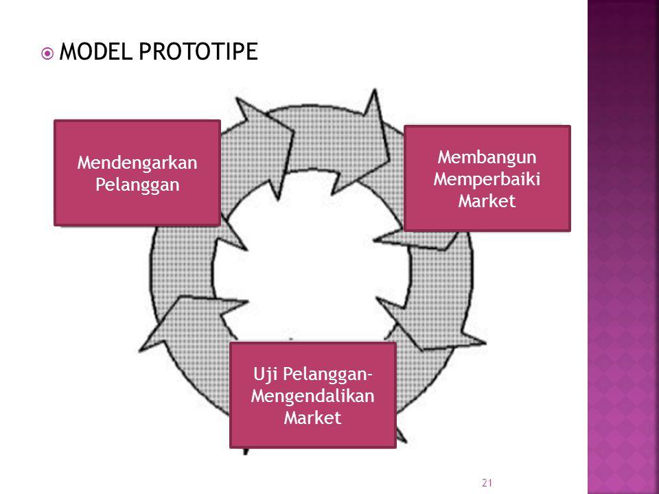 MODEL PROTOTIPE Mendengarkan Pelanggan Membangun Memperbaiki Market