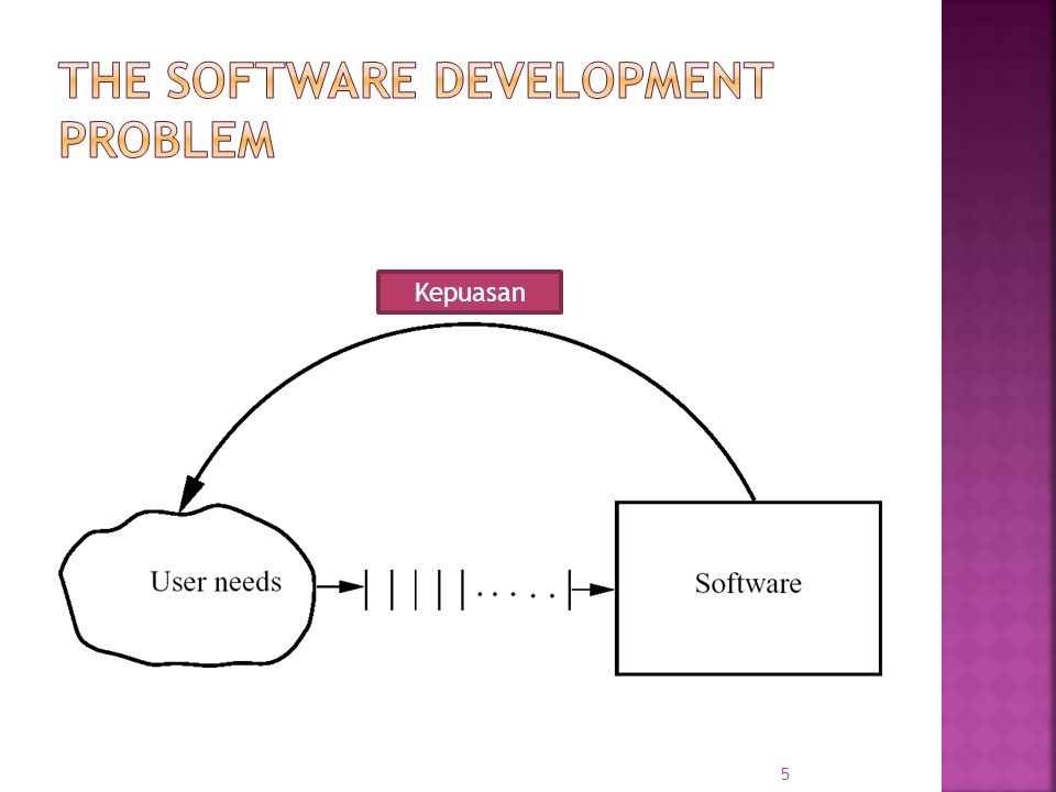 The software Development Problem