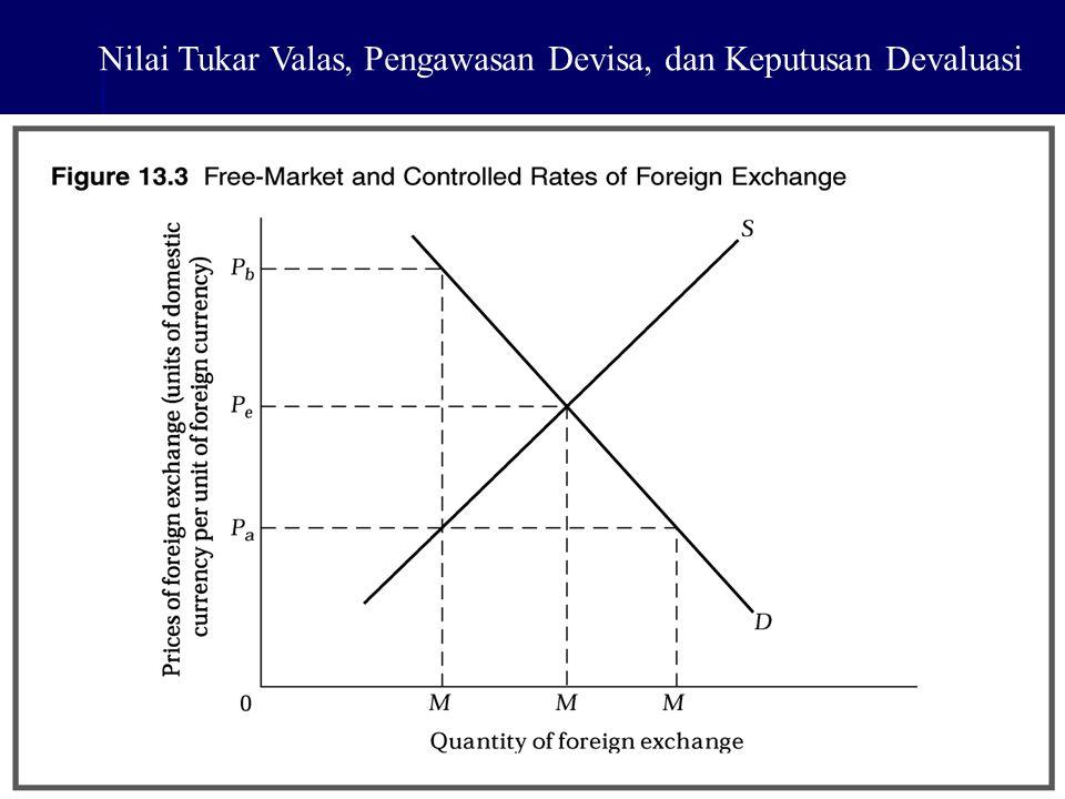 Nilai Tukar Valas, Pengawasan Devisa, dan Keputusan Devaluasi