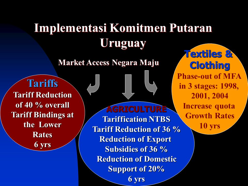 Implementasi Komitmen Putaran Uruguay Market Access Negara Maju
