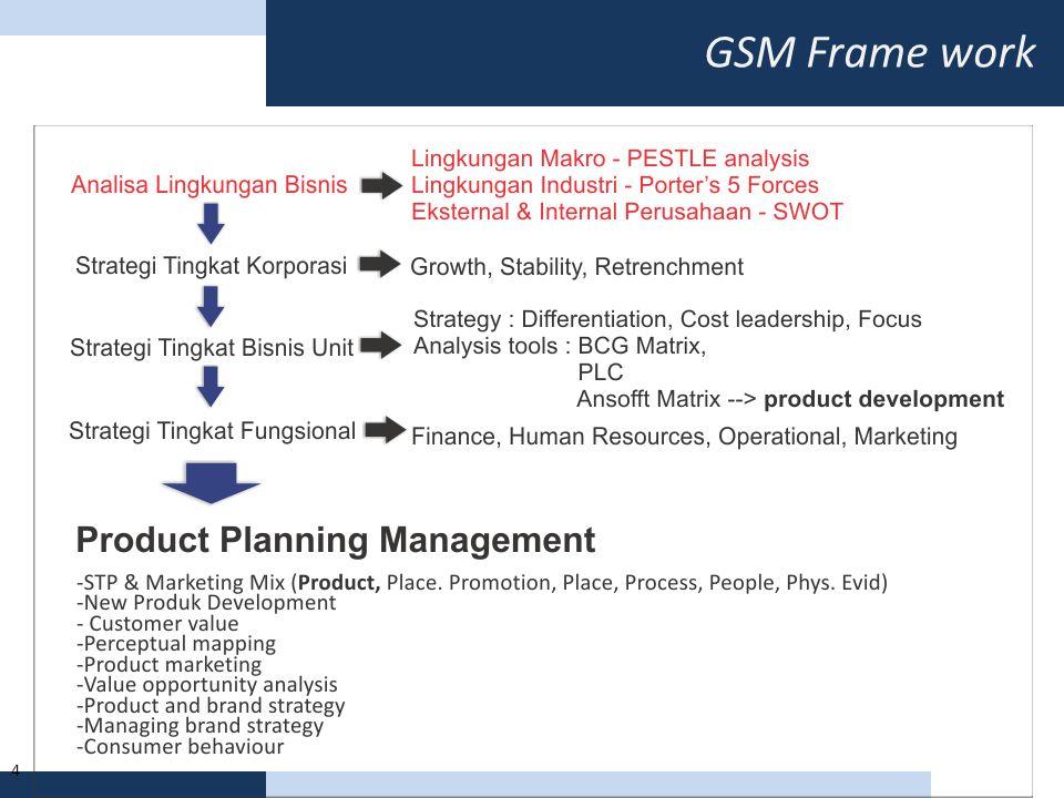 GSM Frame work