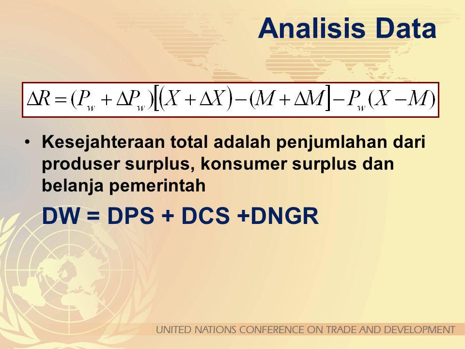 Analisis Data Kesejahteraan total adalah penjumlahan dari produser surplus, konsumer surplus dan belanja pemerintah.