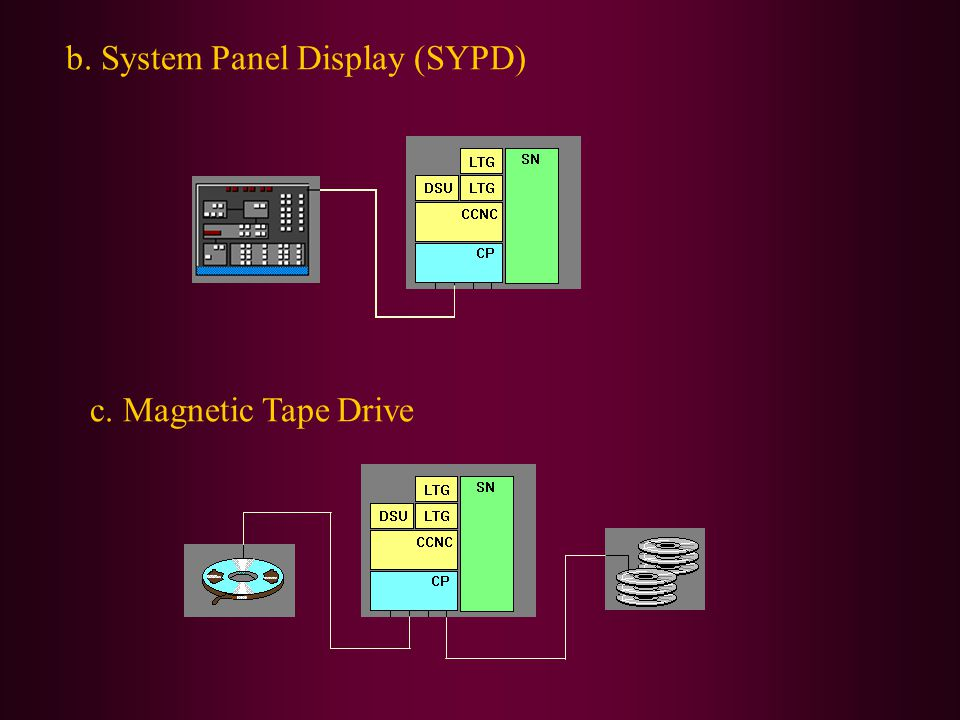 b. System Panel Display (SYPD)