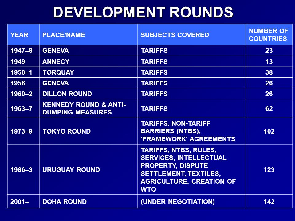 DEVELOPMENT ROUNDS YEAR PLACE/NAME SUBJECTS COVERED