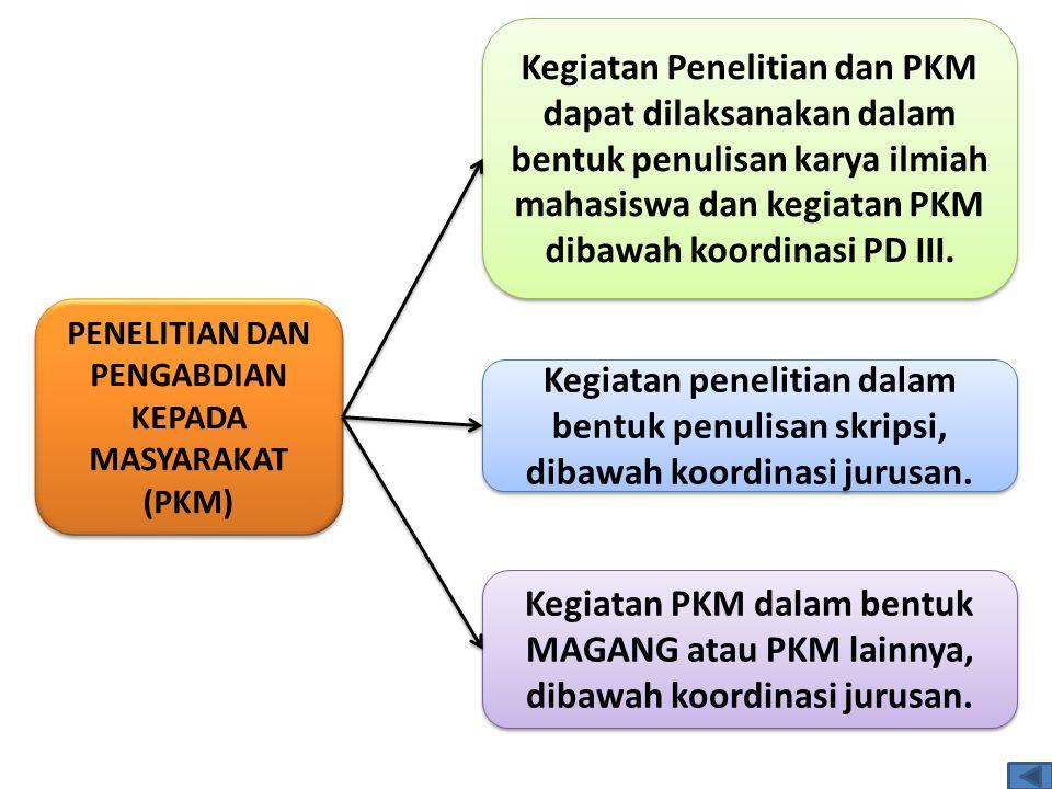 PENELITIAN DAN PENGABDIAN KEPADA MASYARAKAT (PKM)