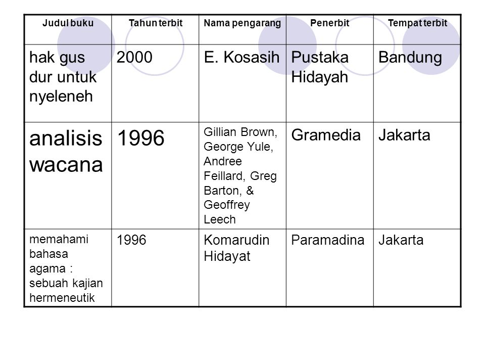 analisis wacana 1996 hak gus dur untuk nyeleneh 2000 E. Kosasih