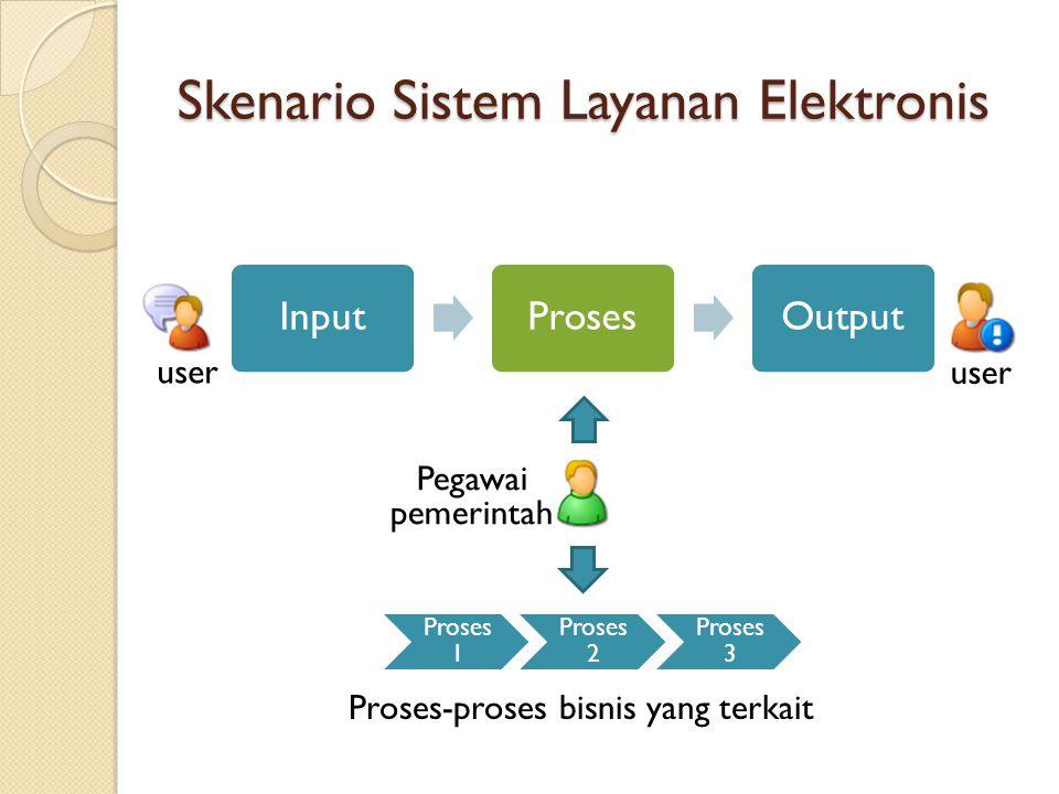 Skenario Sistem Layanan Elektronis