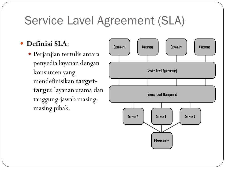 Service Lavel Agreement (SLA)