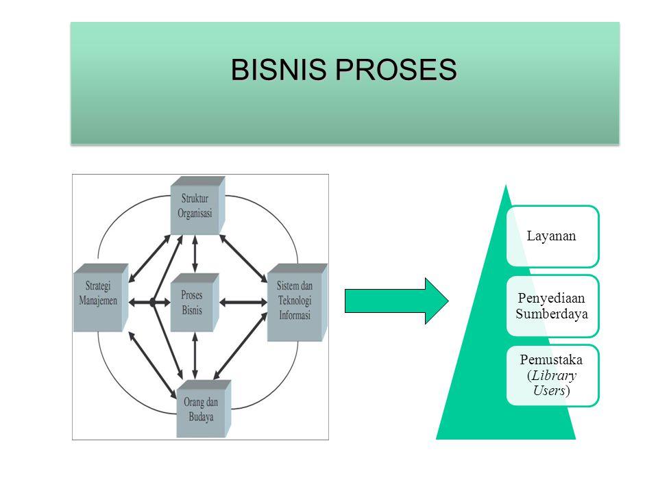 BISNIS PROSES Layanan Penyediaan Sumberdaya Pemustaka (Library Users)
