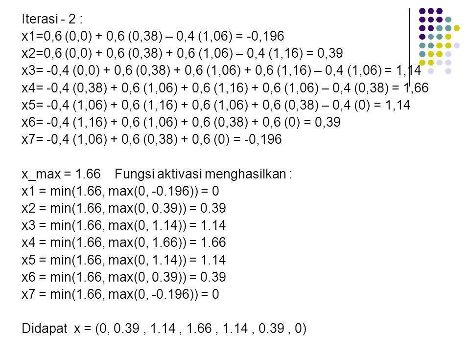 Iterasi - 2 : x1=0,6 (0,0) + 0,6 (0,38) – 0,4 (1,06) = -0,196. x2=0,6 (0,0) + 0,6 (0,38) + 0,6 (1,06) – 0,4 (1,16) = 0,39.