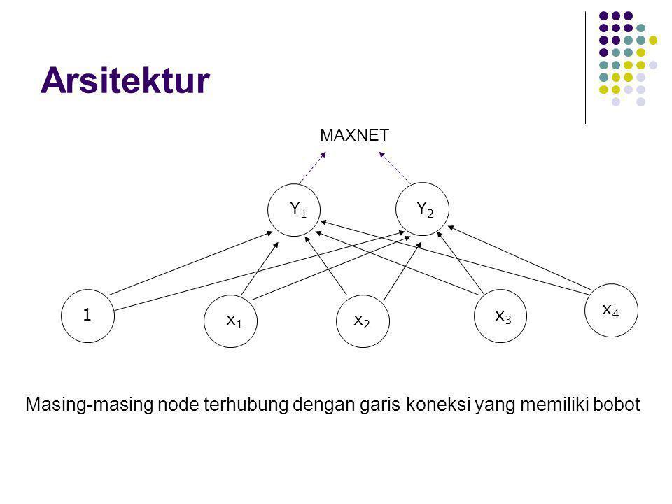Arsitektur MAXNET. Y1. Y2. x4. 1. x3. x1.