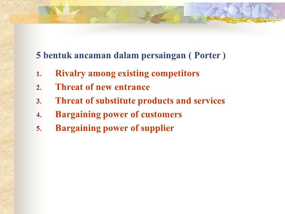5 bentuk ancaman dalam persaingan ( Porter )