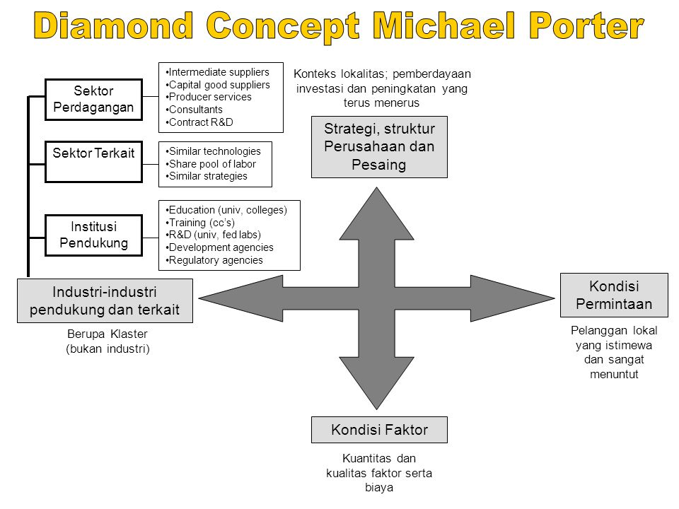 Diamond Concept Michael Porter