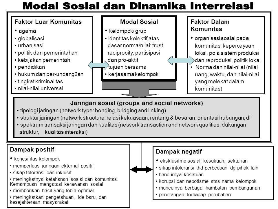 Jaringan sosial (groups and social networks)