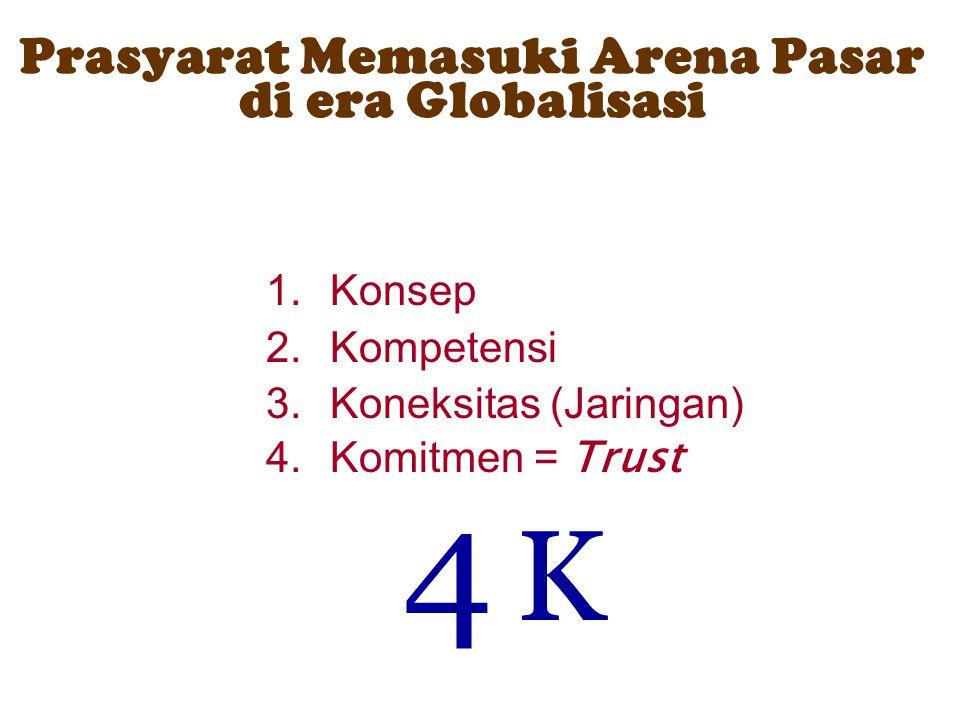 Prasyarat Memasuki Arena Pasar di era Globalisasi