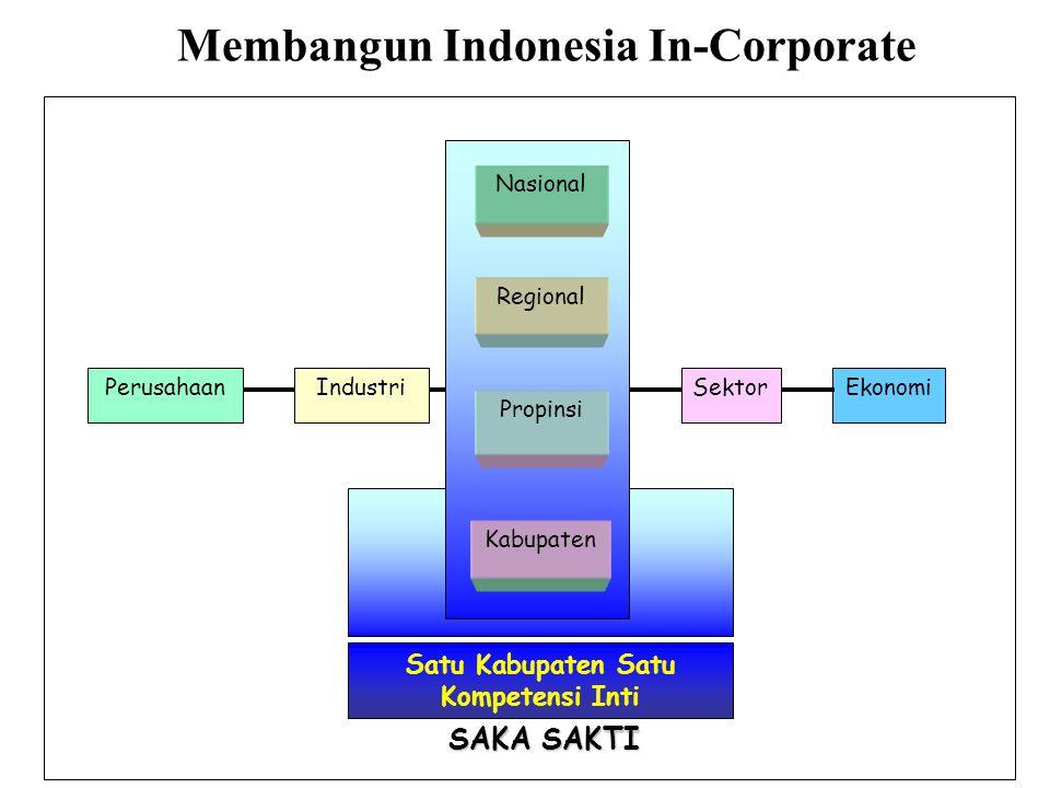 Satu Kabupaten Satu Kompetensi Inti