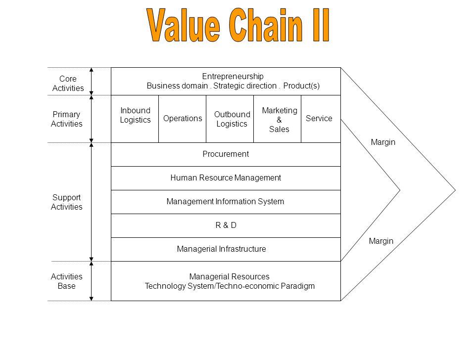 Value Chain II Core Activities Entrepreneurship