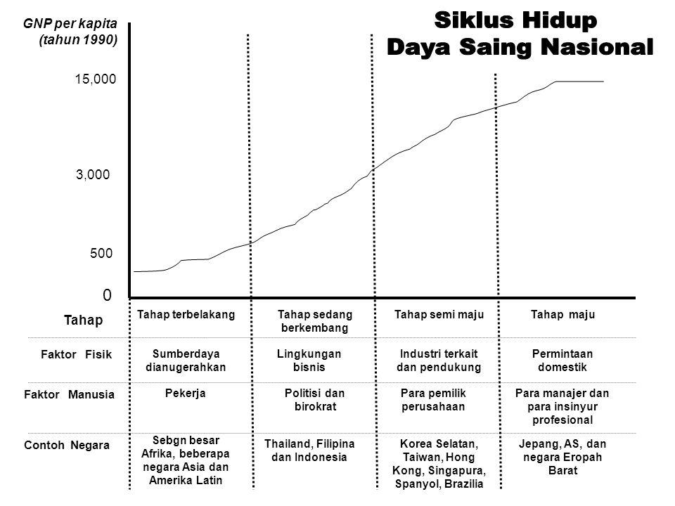 Siklus Hidup Daya Saing Nasional GNP per kapita (tahun 1990) 15,000