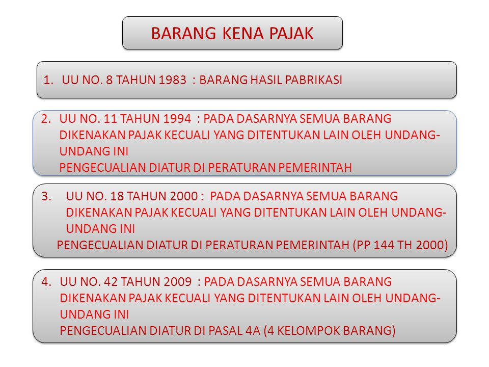BARANG KENA PAJAK UU NO. 8 TAHUN 1983 : BARANG HASIL PABRIKASI