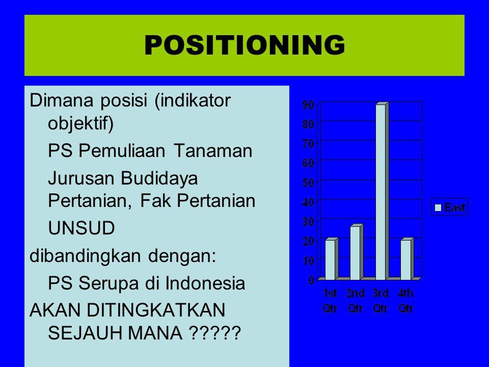 POSITIONING Dimana posisi (indikator objektif) PS Pemuliaan Tanaman