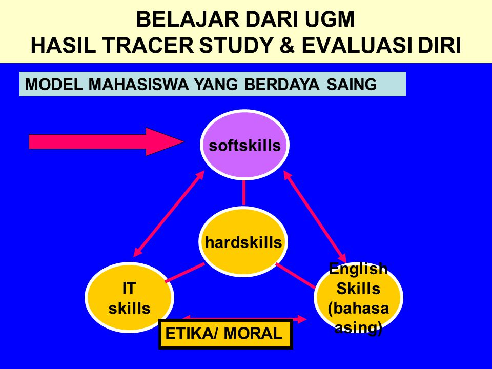 BELAJAR DARI UGM HASIL TRACER STUDY & EVALUASI DIRI