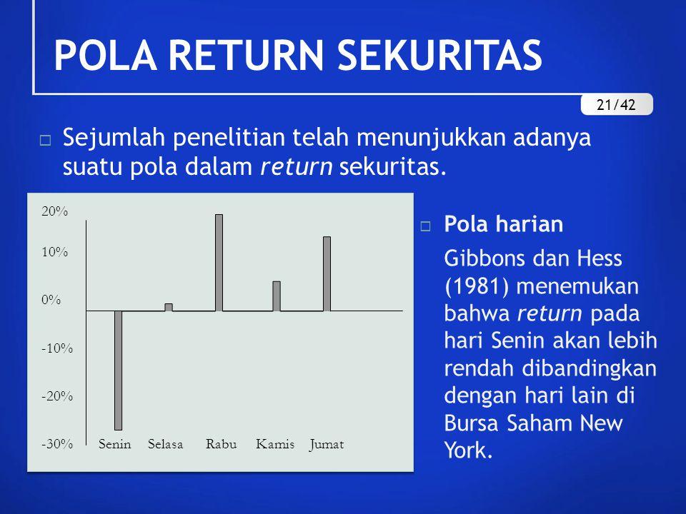 POLA RETURN SEKURITAS 21/42. Sejumlah penelitian telah menunjukkan adanya suatu pola dalam return sekuritas.