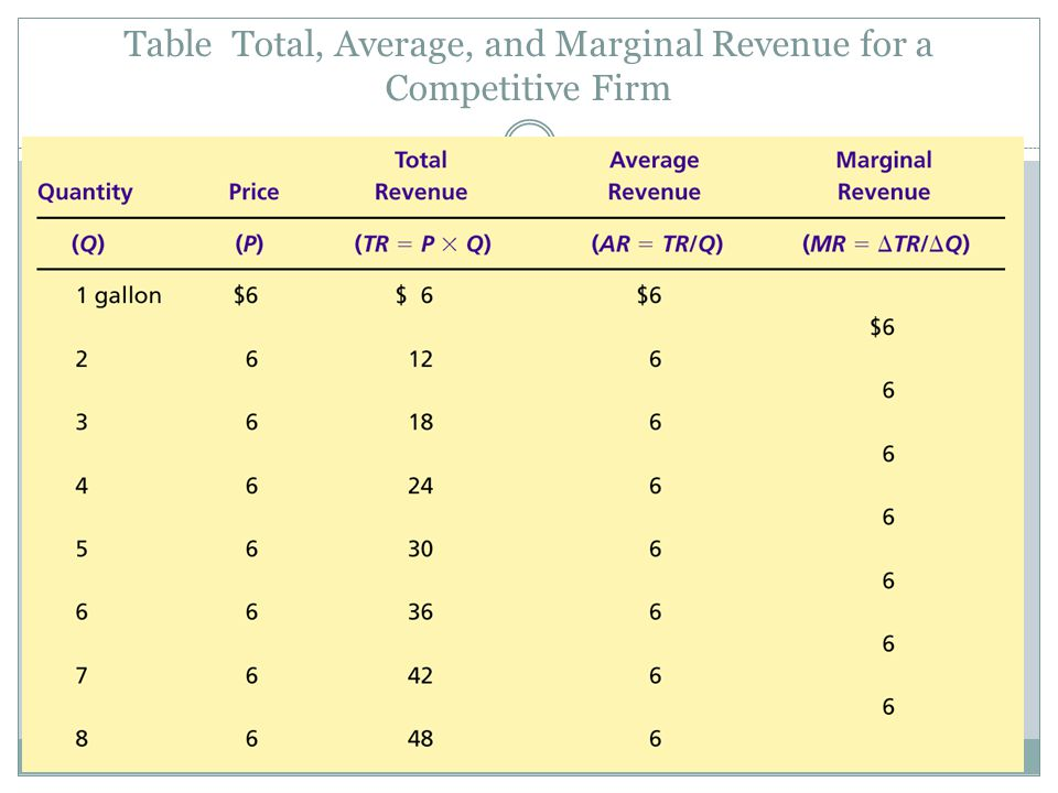 Table Total, Average, and Marginal Revenue for a Competitive Firm