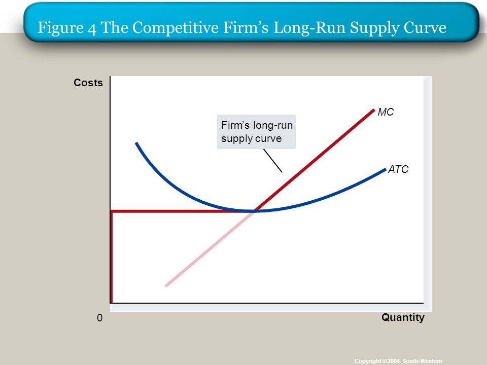 Figure 4 The Competitive Firm's Long-Run Supply Curve