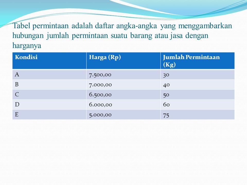 Tabel permintaan adalah daftar angka-angka yang menggambarkan hubungan jumlah permintaan suatu barang atau jasa dengan harganya