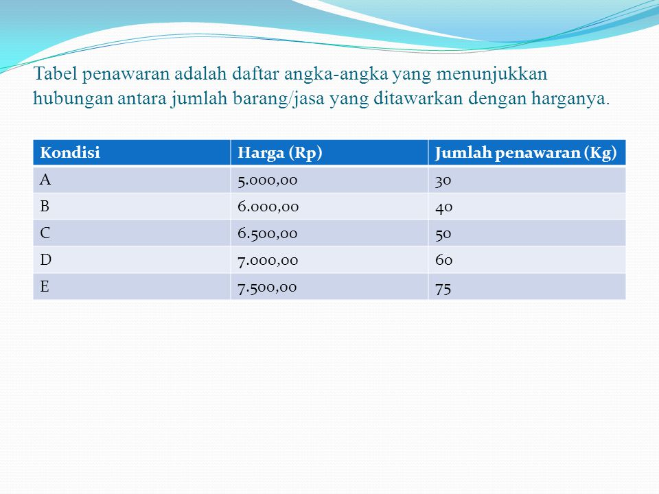 Tabel penawaran adalah daftar angka-angka yang menunjukkan hubungan antara jumlah barang/jasa yang ditawarkan dengan harganya.