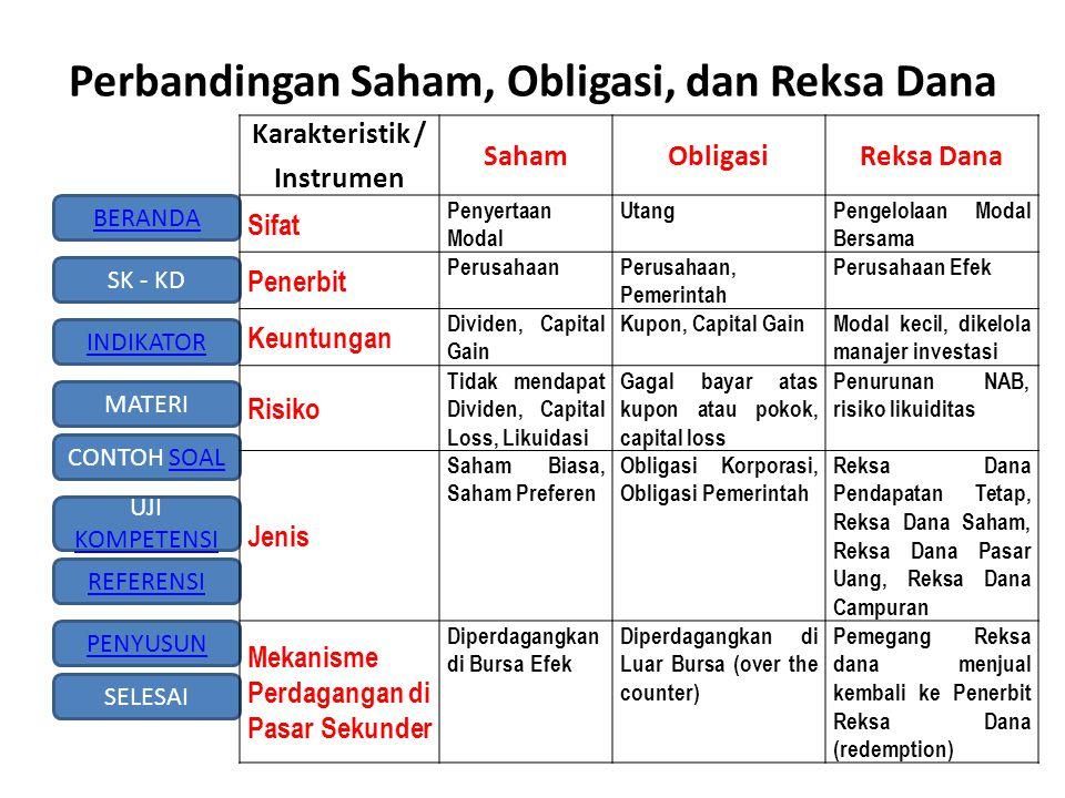 Perbandingan Saham, Obligasi, dan Reksa Dana