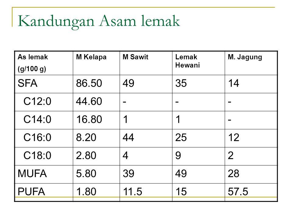 Kandungan Asam lemak SFA 86.50 49 35 14 C12:0 44.60 - C14:0 16.80 1
