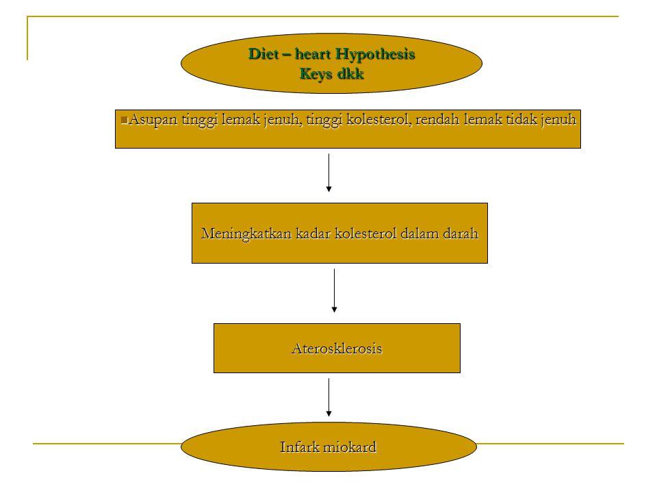Diet – heart Hypothesis