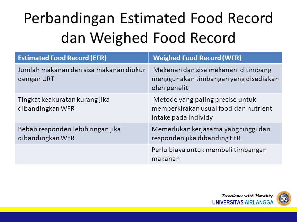 Perbandingan Estimated Food Record dan Weighed Food Record