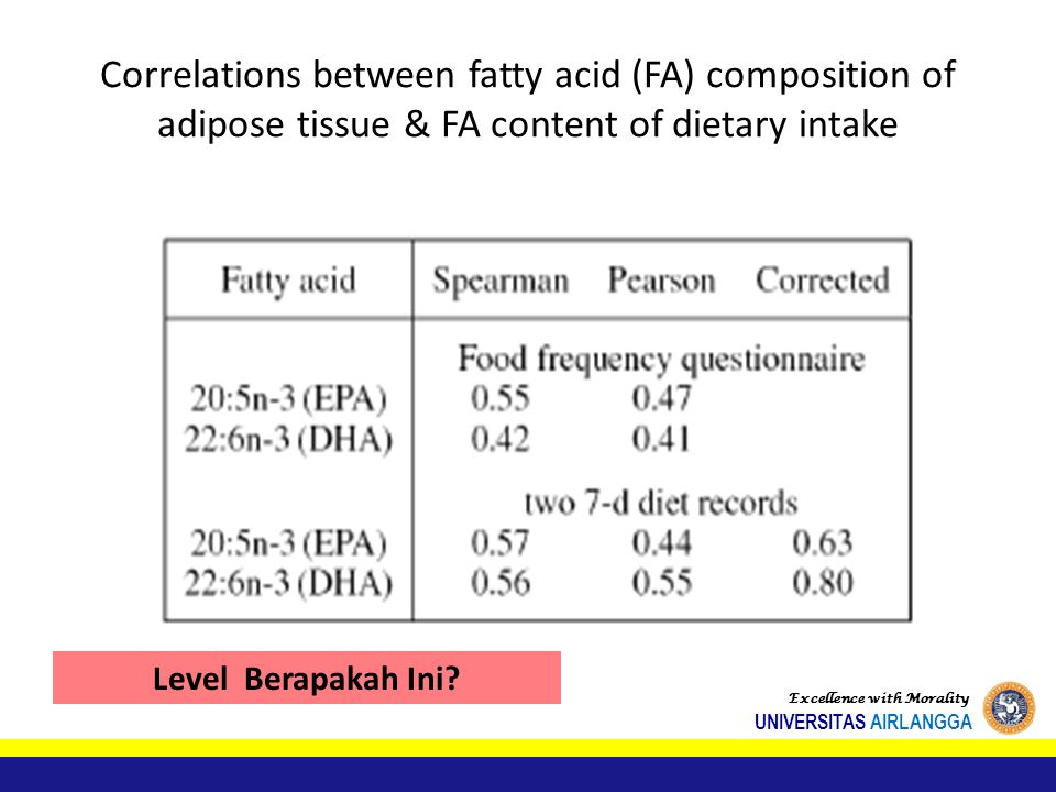 Correlations between fatty acid (FA) composition of adipose tissue & FA content of dietary intake