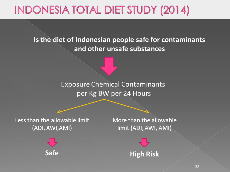 INDONESIA TOTAL DIET STUDY (2014)
