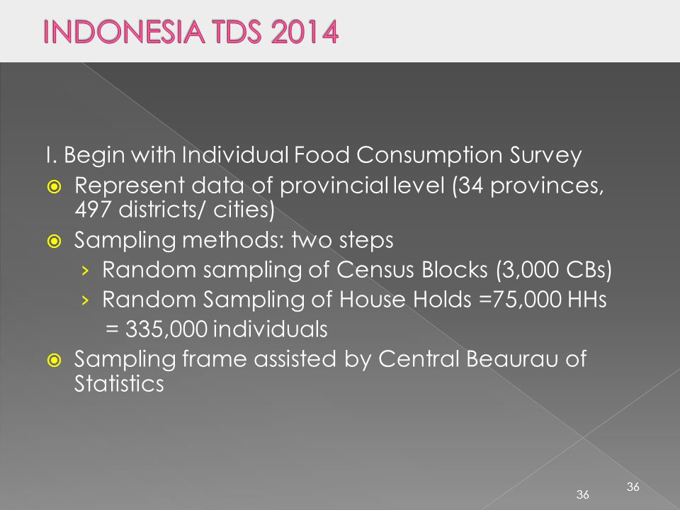 INDONESIA TDS 2014 I. Begin with Individual Food Consumption Survey