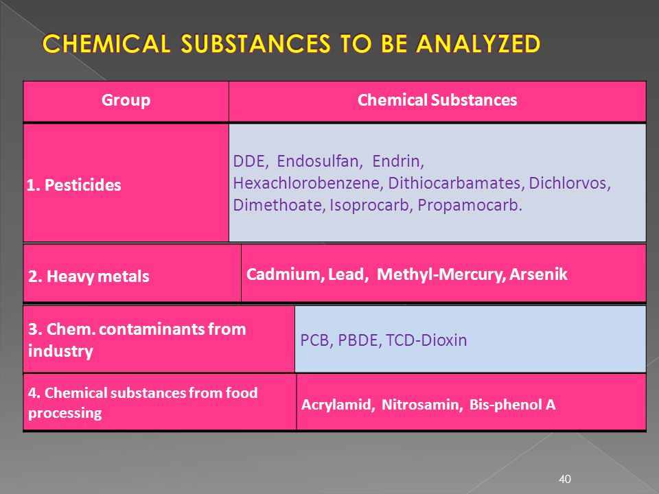 CHEMICAL SUBSTANCES TO BE ANALYZED